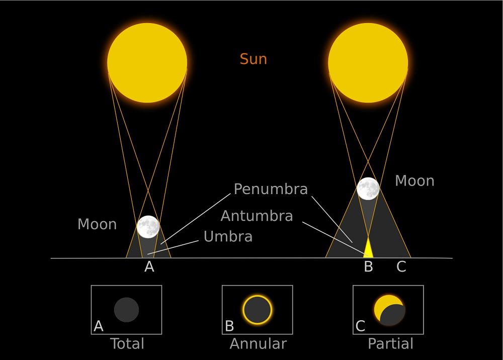 Eclipse-solar-explicación2